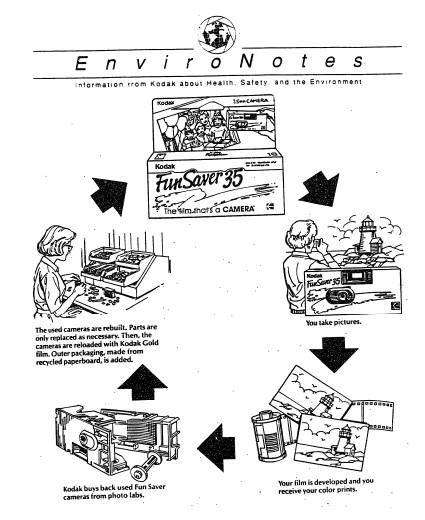 Chart explaining Kodak's recycling program, Kodak EnviroNotes brochure, 1991.