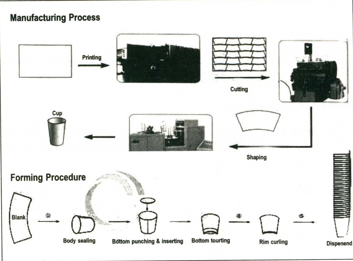 Ii What Goes Into A Dixie Cup Manufacturing